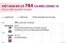 Việt Nam đã có 784 ca mắc COVID-19 từ 23/1 đến 18h ngày 7/8