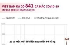 Từ 23/1 đến 18h ngày 9/8 Việt Nam đã có 841 ca mắc COVID-19