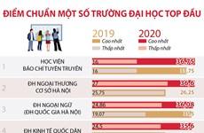 Điểm chuẩn một số trường đại học top đầu năm 2019, 2020