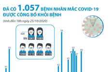 Đã có 1.057 bệnh nhân mắc COVID-19 được công bố khỏi bệnh