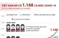 Từ 23/1 đến 18h ngày 25/10, Việt Nam đã có 1.168 ca mắc COVID-19