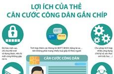 [Infographics] Lợi ích của thẻ căn cước công dân gắn chip điện tử