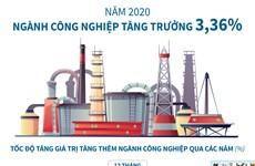 [Infographics] Năm 2020, ngành công nghiệp tăng trưởng 3,36%