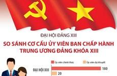 So sánh cơ cấu Ủy viên Ban Chấp hành Trung ương Đảng khóa XIII