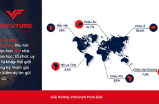 VinFuture đã nhận được hơn 500 đăng ký tham gia gửi đề cử từ 36 nước