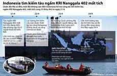 [Infographics] Toàn cảnh vụ tìm kiếm tàu ngầm Indonesia mất tích