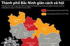 Những quy định cụ thể theo từng vùng về giãn cách xã hội tại Bắc Ninh