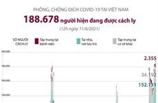 Hơn 188.600 người đang được cách ly phòng, chống COVID-19 tại Việt Nam