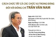 Cách chức tất cả các chức vụ trong Đảng đối với ông Trần Văn Nam