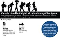 [Infographics] Canada dẫn đầu thế giới về tiếp nhận người nhập cư