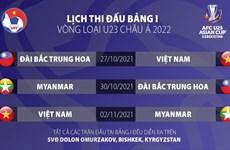 26 cầu thủ sẽ tham dự Vòng loại U23 châu Á 2022 tại Kyrgyzstan