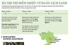 Hà Nội: Những vùng du lịch xanh sẽ đón khách trong thời gian tới