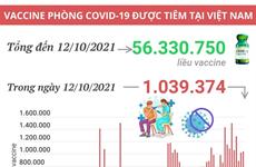Hơn 56,33 triệu liều vaccine COVID-19 đã được tiêm tại Việt Nam