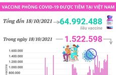 Gần 65 triệu liều vaccine phòng COVID-19 đã được tiêm tại Việt Nam