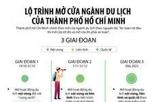 Lộ trình mở cửa ngành du lịch của Thành phố Hồ Chí Minh