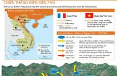 [Infographics] Chiến thắng Điện Biên Phủ lịch sử