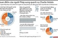 [Infographics] Quan điểm của người Pháp quanh vụ Charlie Hebdo