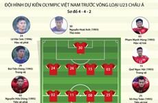 [Infographics] Đội hình dự kiến của Olympic Việt Nam tại vòng loại