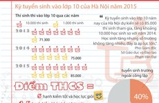 [Infographics] Kỳ thi tuyển sinh vào lớp 10 của Hà Nội năm 2015