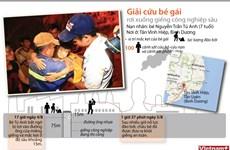[Infographics] Giải cứu bé gái rơi xuống giếng công nghiệp