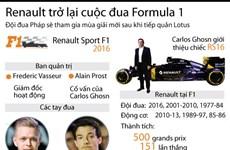 [Infographics] Renault trở lại cuộc đua F1 ở mùa giải 2016