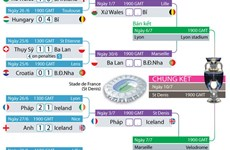 Chi tiết các cặp đấu và lịch thi đấu vòng tứ kết EURO 2016