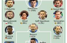 [Infographics] Đội hình trong mơ sau vòng 1/8 EURO 2016