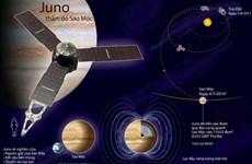 [Infographics] Tàu vũ trụ Juno tiến vào quỹ đạo Sao Mộc