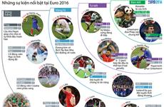 [Infographics] Những dấu ấn đáng nhớ tại VCK EURO 2016