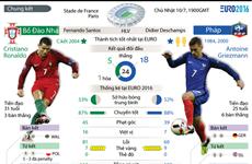 Những thông tin đáng chú ý của trận chung kết Pháp-Bồ Đào Nha