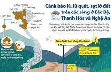 [Infographic] Cảnh báo lũ, lũ quét, sạt lở đất trên các sông ở Bắc Bộ