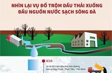 Nhìn lại vụ đổ trộm dầu thải xuống đầu nguồn nước sạch sông Đà