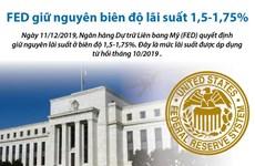 [Infographic] Fed giữ nguyên biên độ lãi suất 1,5-1,75%