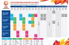 [Infographics] Lịch thi đấu vòng chung kết U23 châu Á 2020