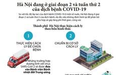 [Infographic] Hà Nội đang ở giai đoạn 2 và tuần thứ 2 của COVID-19