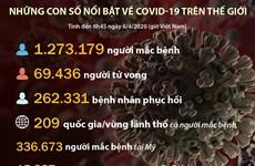[Infographics] Những con số nổi bật về COVID-19 trên thế giới