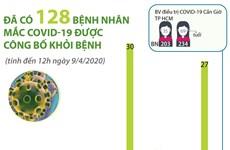 [Infographics] Đã có 128 bệnh nhân mắc COVID-19 được công bố khỏi bệnh