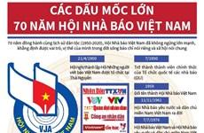 [Infographics] Các dấu mốc lớn 70 năm Hội Nhà báo Việt Nam