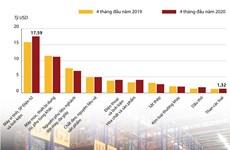 Trị giá nhập khẩu 10 nhóm hàng lớn nhất trong 4 tháng đầu năm