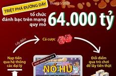 Đường dây đánh bạc trên mạng quy mô 64.000 tỷ hoạt động như thế nào?