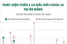 [Infographics] Thêm 1 ca mắc mới COVID-19 tại Đà Nẵng
