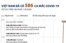 [Infographics] Thêm 28 ca nhiễm mới, Việt Nam có 586 ca mắc COVID-19