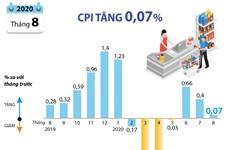 [Infographics] Chỉ số giá tiêu dùng tháng 8 năm 2020 tăng 0,07%