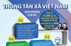[Infographics] Thông tấn xã Việt Nam qua những con số