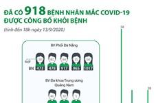 [Infographics] Đã có 918 bệnh nhân mắc COVID-19 được công bố khỏi bệnh