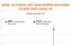 [Infographics] Việt Nam không ghi nhận ca mắc COVID-19 mới
