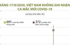 [Infographics] Việt Nam không ghi nhận ca mắc COVID-19 trong sáng 17/9