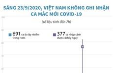 [Infographics] Sáng 23/9, Việt Nam không có thêm ca mắc COVID-19 mới