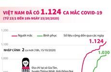 [Infographics] Việt Nam có 1.124 ca mắc dịch bệnh COVID-19