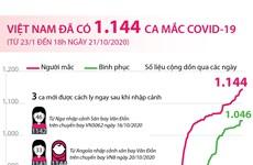 [Infographics] Việt Nam có 1.144 ca mắc dịch bệnh COVID-19